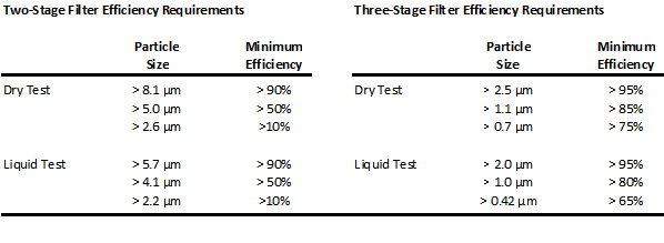 Required compliance efficiency levels by micron size.